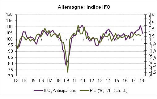 conjonctures économiques zone euro