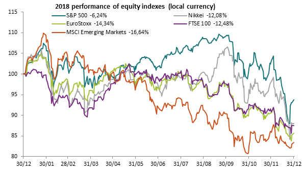 2018 performance of equity indexes (local currency)