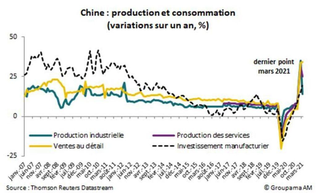Chine : production et consommation (variations sur un an %)