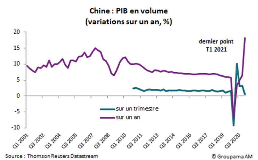Chine : PIB en volume (variations sur un, %)