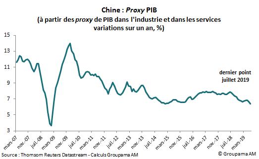 Chine : Proxy PIB (à partir des proxy de PIB dans l'industrie et dans les services variations sur un an, %)