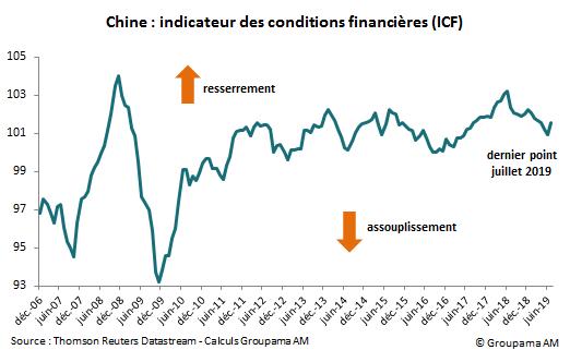 Chine : indicateur des conditions financières (ICF)
