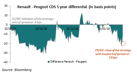 Renault - Peugeot CDS 5 year differential (in basis points)