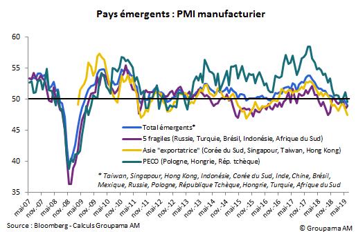 Pays émergents : PMI manufacturier