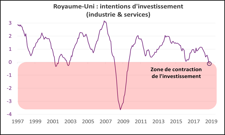 Royaume-Uni : intentions d'investissement (industrie & services)