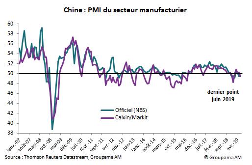 Chine : PMI du secteur manufacturier