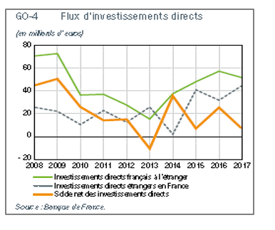 Flux d'investissements directs