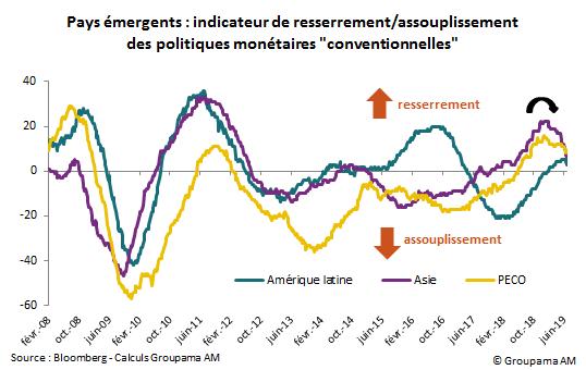 """Pays émergents : indicateur de resserrement / assouplissement des politiques monétaires """"conventionnelles"""""""
