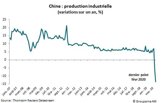Chine : production industrielle (variations sur un an, %)