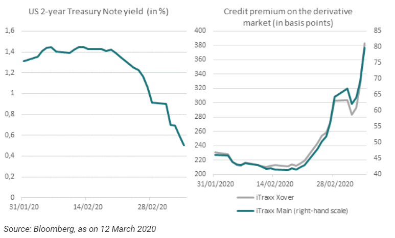 US 2 year - Treasury Note yield (in %) - Credit premium on the derivative market (in basis points)