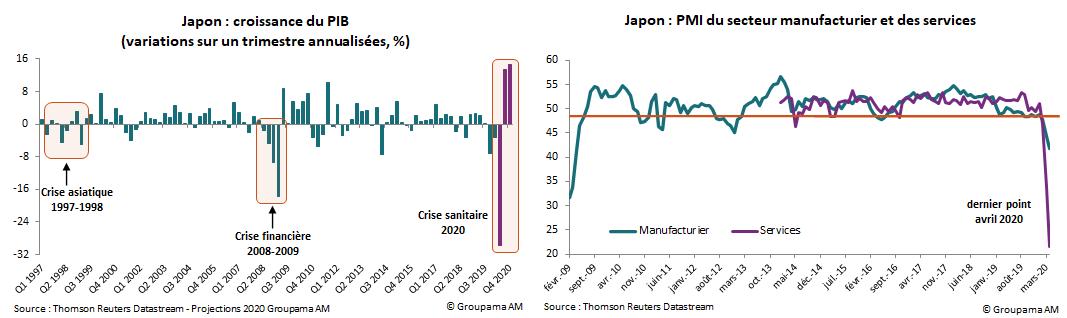 Japon : croissance du PIB (variations sur un trimestre annualisées, %) et PMI du secteur manufacturier et des services