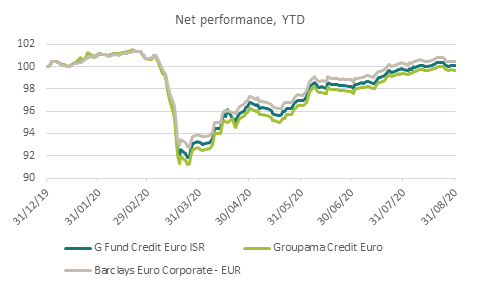 Net performance, YTD